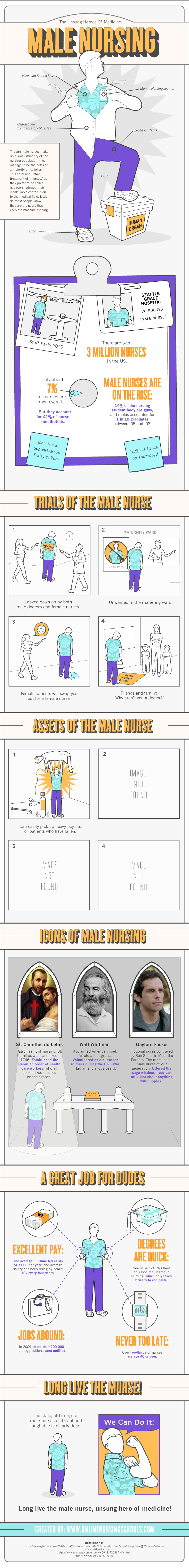 Male Nurses Infographic